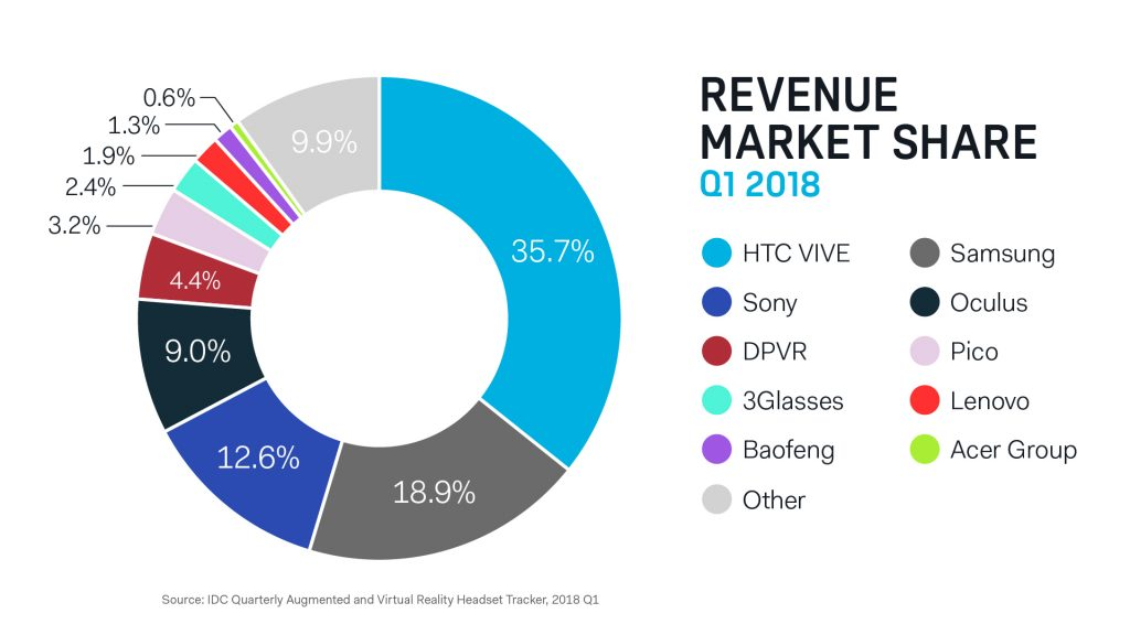 HTC: Reports of Virtual Reality's Death Have Been Greatly