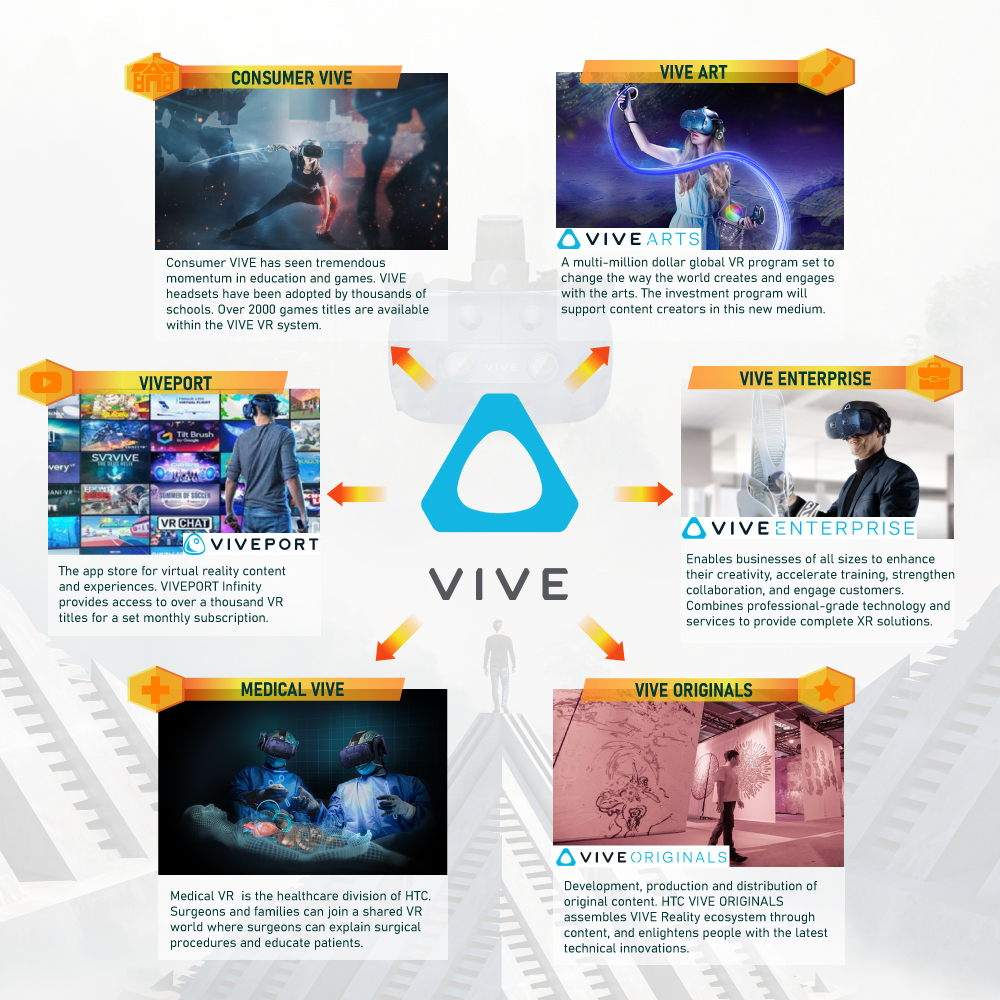 VIVE Elevating Virtual Reality