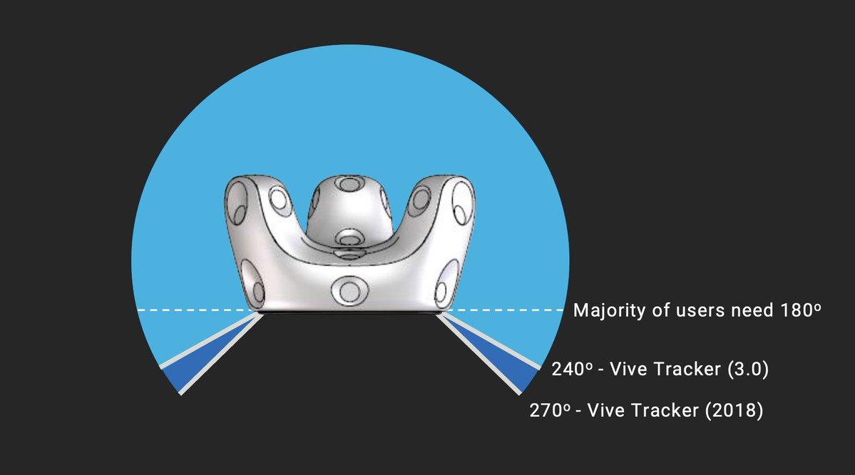 VIVE Tracker FOV