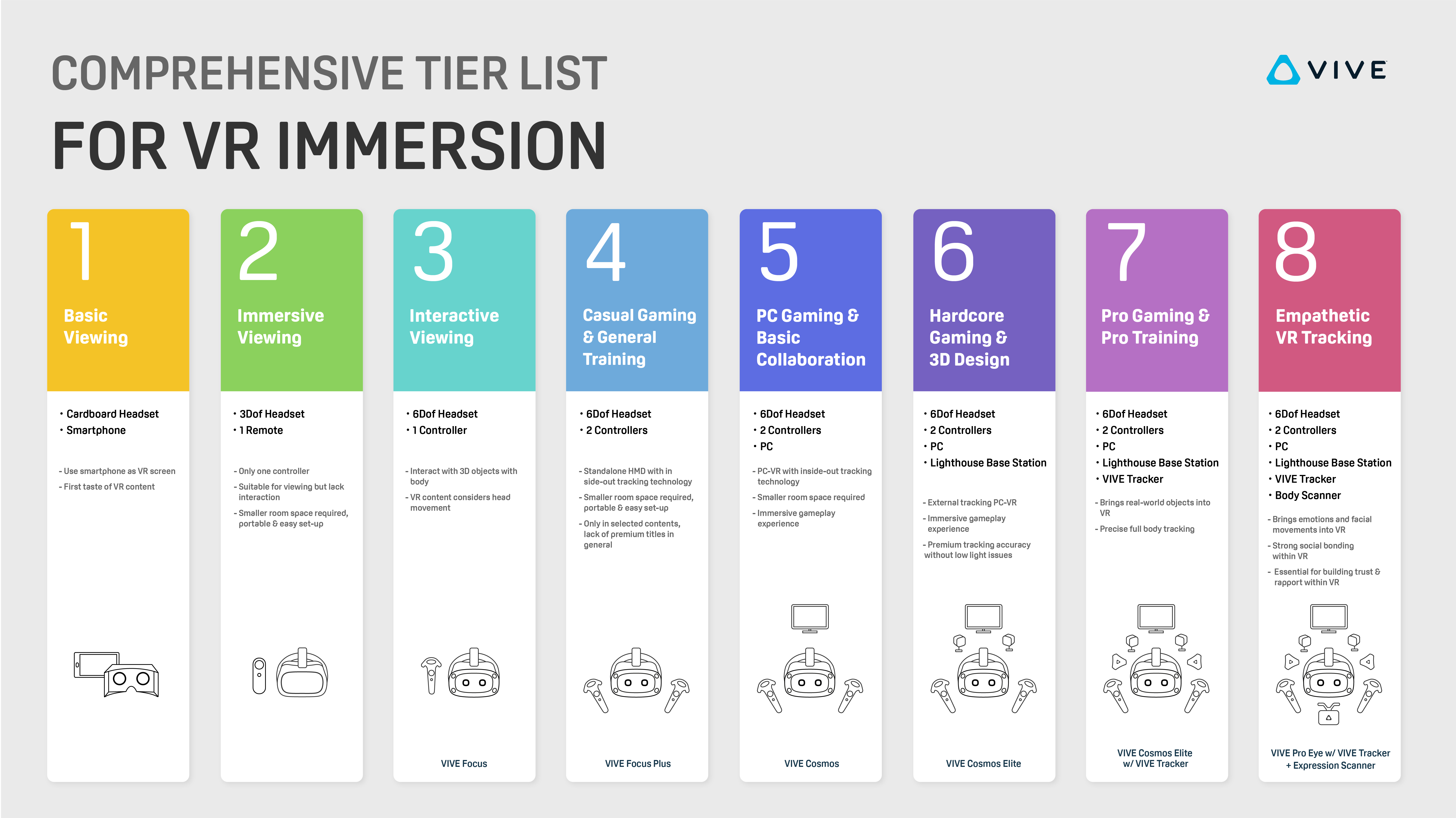 VR Tier List