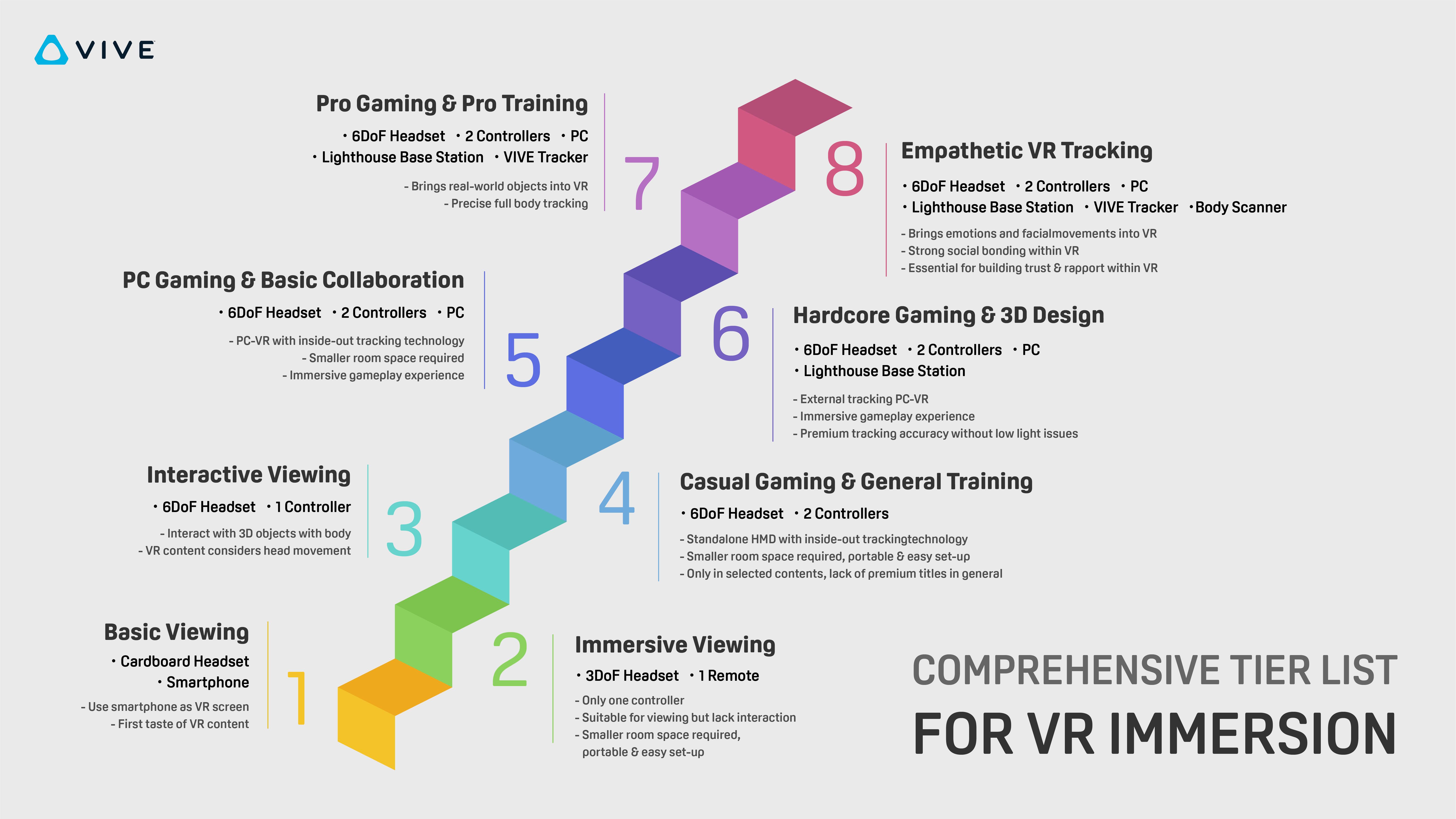 VR Immersion Tier List