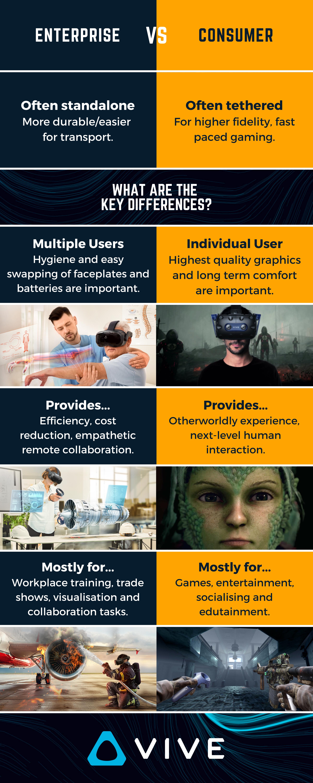 Virtual reality Enterprise vs Consumer